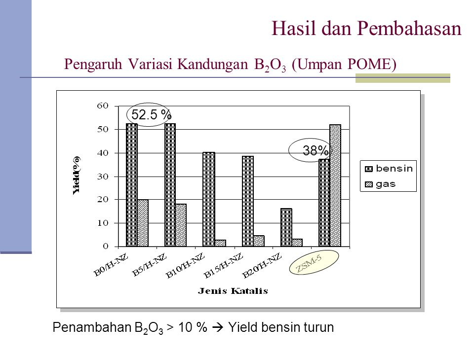 Pengaruh Variasi Kandungan B2O3 (Umpan POME)