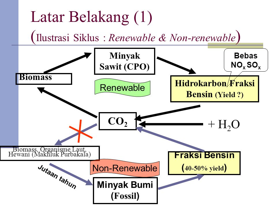 Latar Belakang (1) (Ilustrasi Siklus : Renewable & Non-renewable)