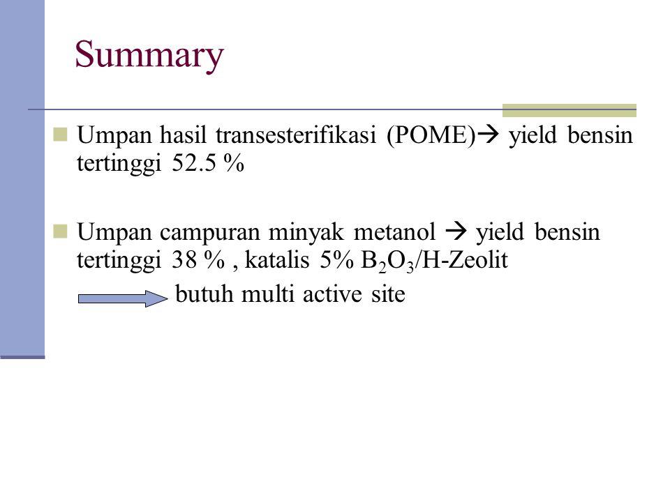 Summary Umpan hasil transesterifikasi (POME) yield bensin tertinggi 52.5 %
