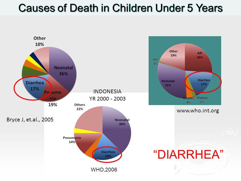 Causes of Death in Children Under 5 Years