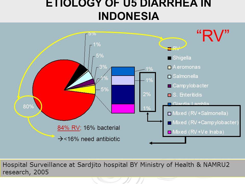 ETIOLOGY OF U5 DIARRHEA IN INDONESIA
