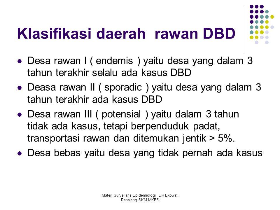 Klasifikasi daerah rawan DBD