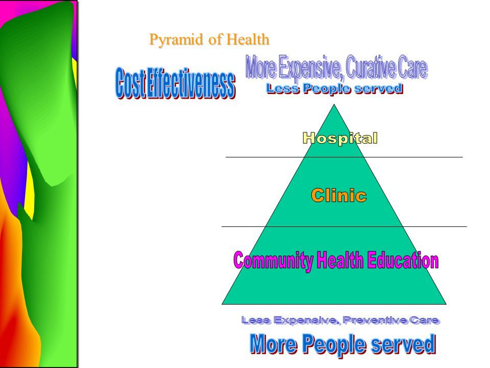 Cost Effectiveness Pyramid of Health More Expensive, Curative Care