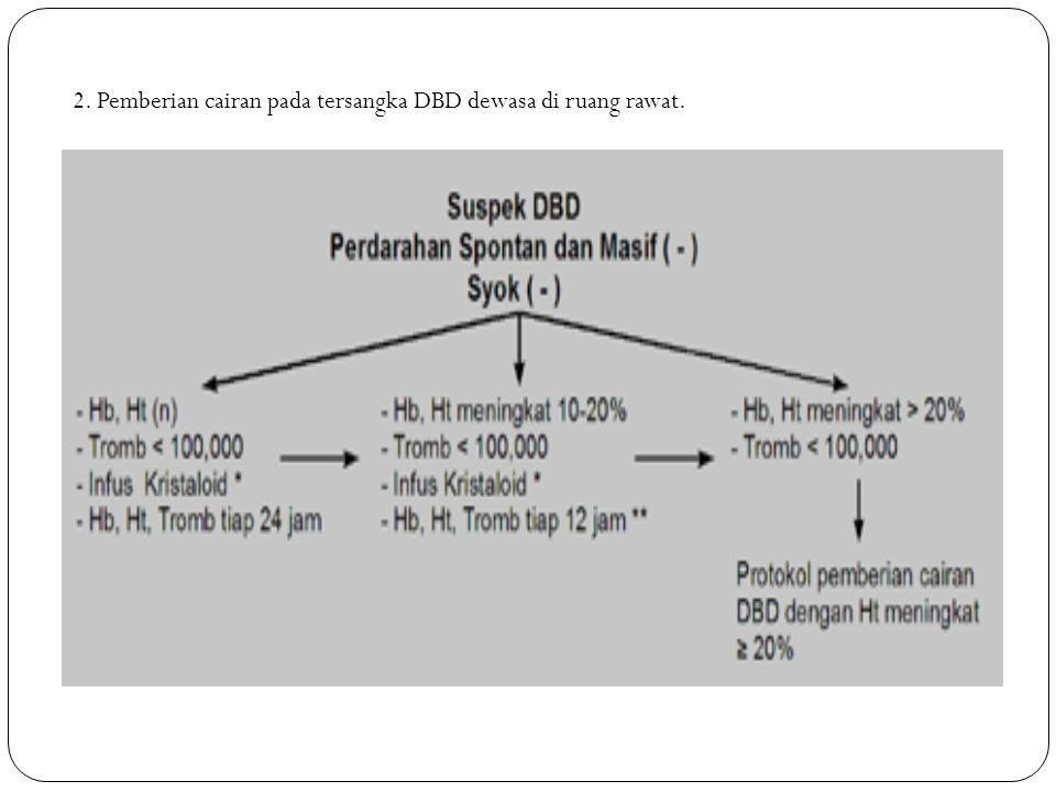 2. Pemberian cairan pada tersangka DBD dewasa di ruang rawat.