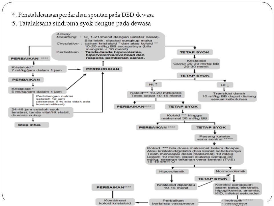 4. Penatalaksanaan perdarahan spontan pada DBD dewasa