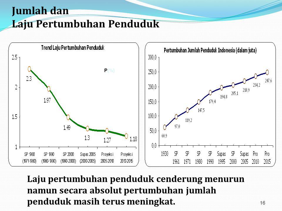 Laju Pertumbuhan Penduduk