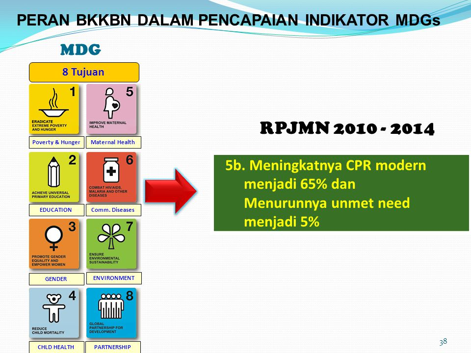 RPJMN 2010 - 2014 MDG PERAN BKKBN DALAM PENCAPAIAN INDIKATOR MDGs