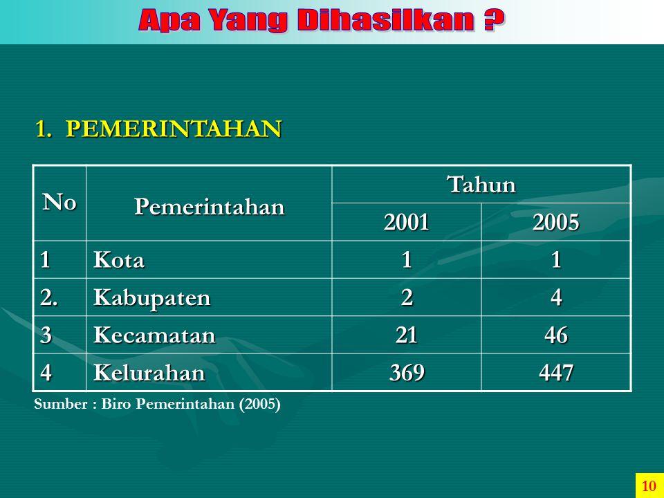 1. PEMERINTAHAN No Pemerintahan Tahun 2001 2005 1 Kota 2. Kabupaten 2