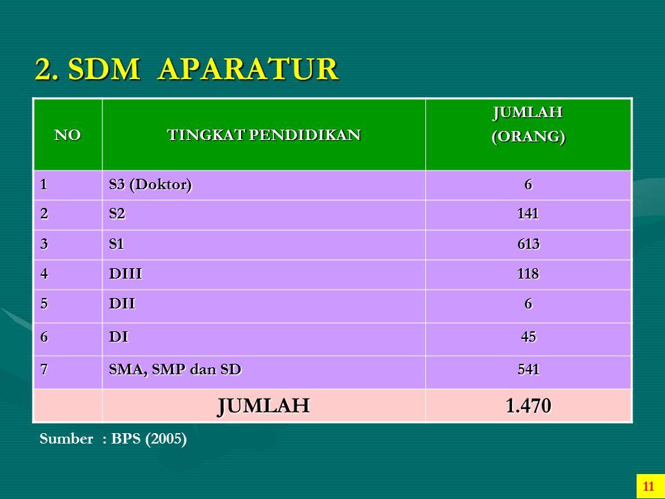 2. SDM APARATUR 1.470 NO TINGKAT PENDIDIKAN JUMLAH (ORANG) 1
