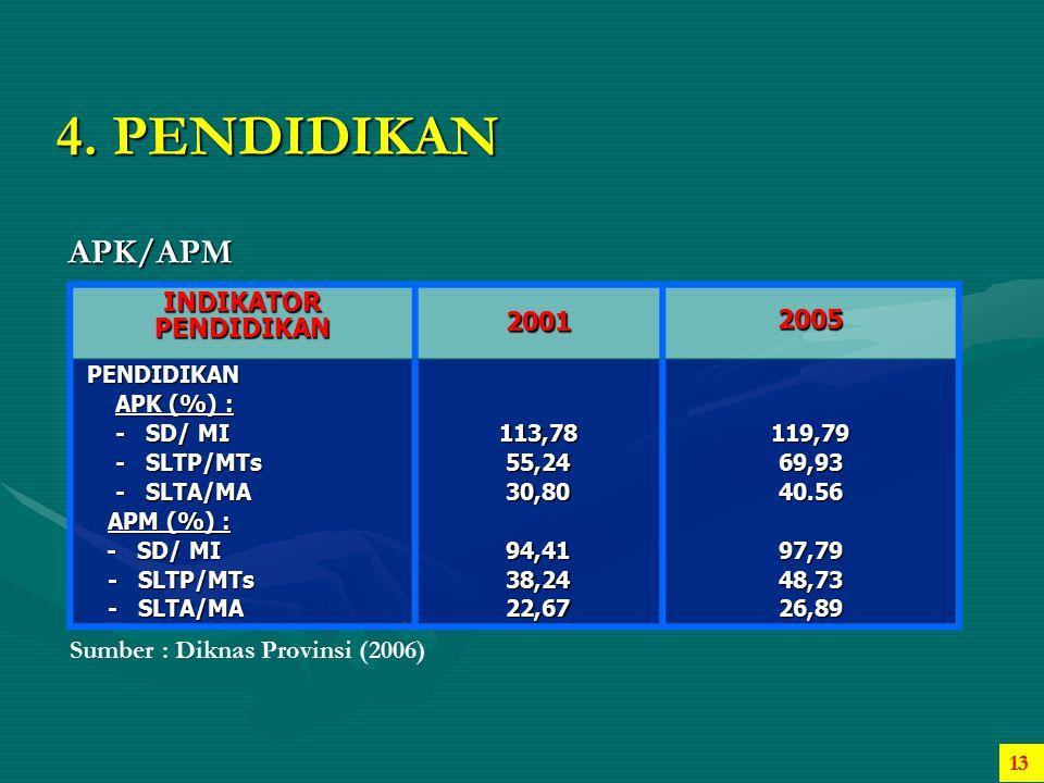 4. PENDIDIKAN APK/APM INDIKATOR PENDIDIKAN 2001 2005