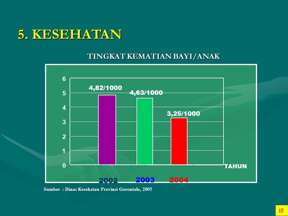 5. KESEHATAN TINGKAT KEMATIAN BAYI/ANAK 2002 2003 2004 6 4,82/1000 5