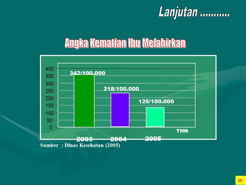 400 342/100.000. 350. 300. 218/100.000. 250. 200. 125/100.000. 150. 100. 50. 2003. 2004.