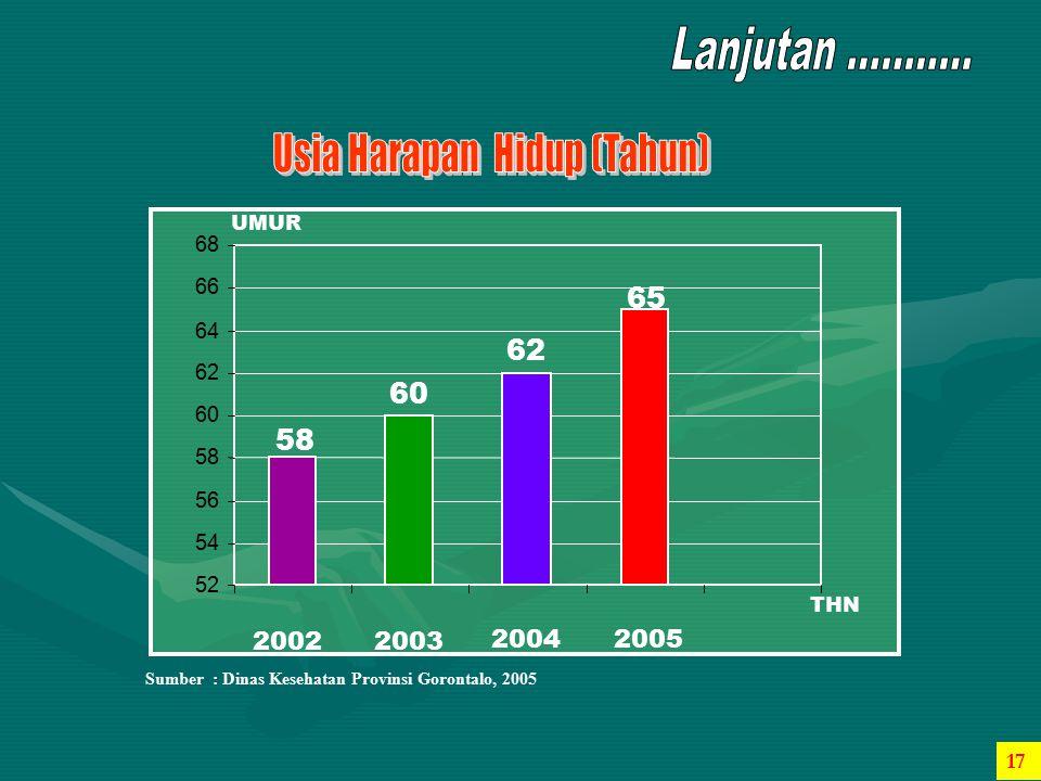52 54. 56. 58. 60. 62. 64. 66. 68. 2002. 2004. 2005. UMUR. 2003. 65. Sumber : Dinas Kesehatan Provinsi Gorontalo, 2005.