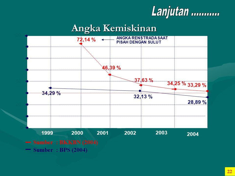 Angka Kemiskinan Sumber : BKKBN (2004) Sumber : BPS (2004) 37,63 %