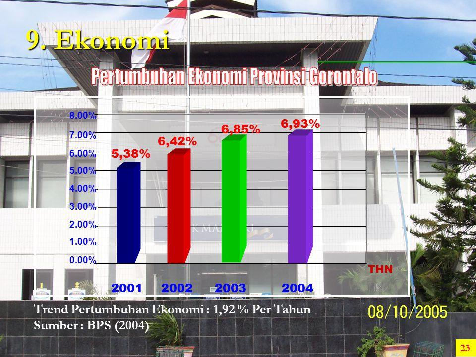 9. Ekonomi Trend Pertumbuhan Ekonomi : 1,92 % Per Tahun