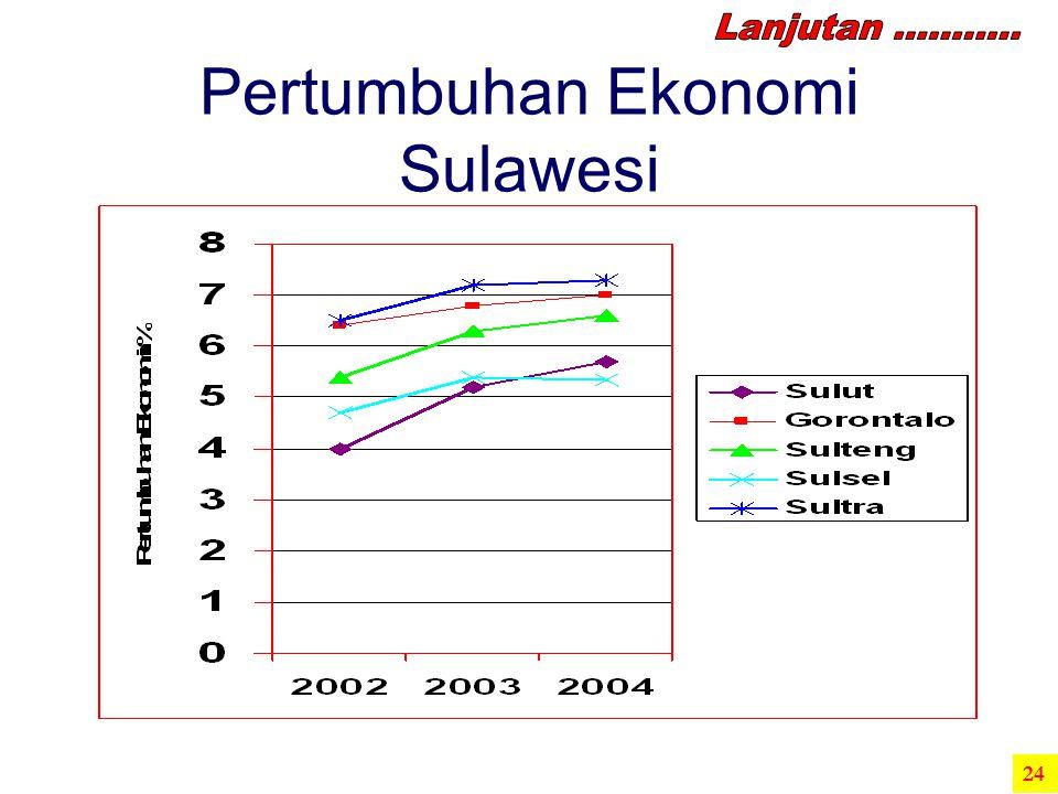 Pertumbuhan Ekonomi Sulawesi