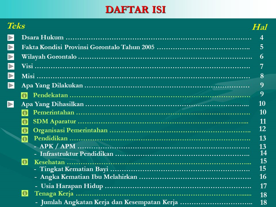 DAFTAR ISI Teks. Hal. Dsara Hukum ……………………………………………………………………… 4. Fakta Kondisi Provinsi Gorontalo Tahun 2005 …………………………………..