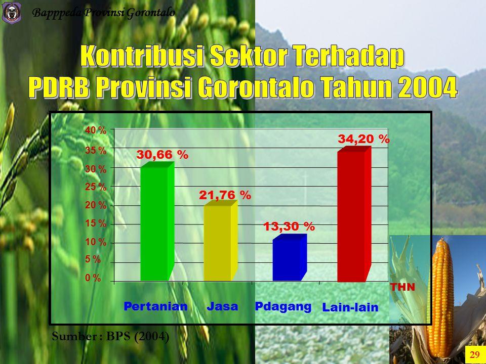 Bapppeda Provinsi Gorontalo