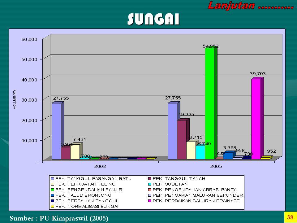 SUNGAI Sumber : PU Kimpraswil (2005) 38
