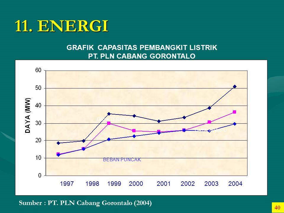 GRAFIK CAPASITAS PEMBANGKIT LISTRIK PT. PLN CABANG GORONTALO