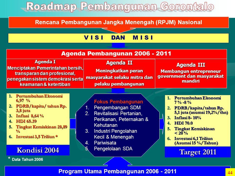 Rencana Pembangunan Jangka Menengah (RPJM) Nasional