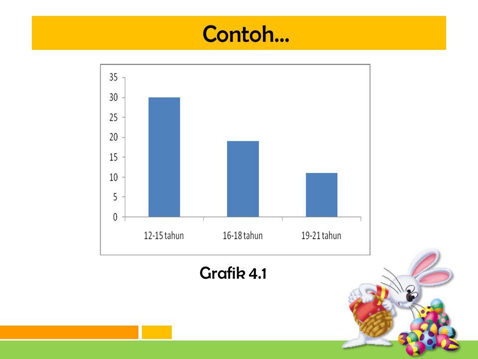 Contoh… Grafik 4.1