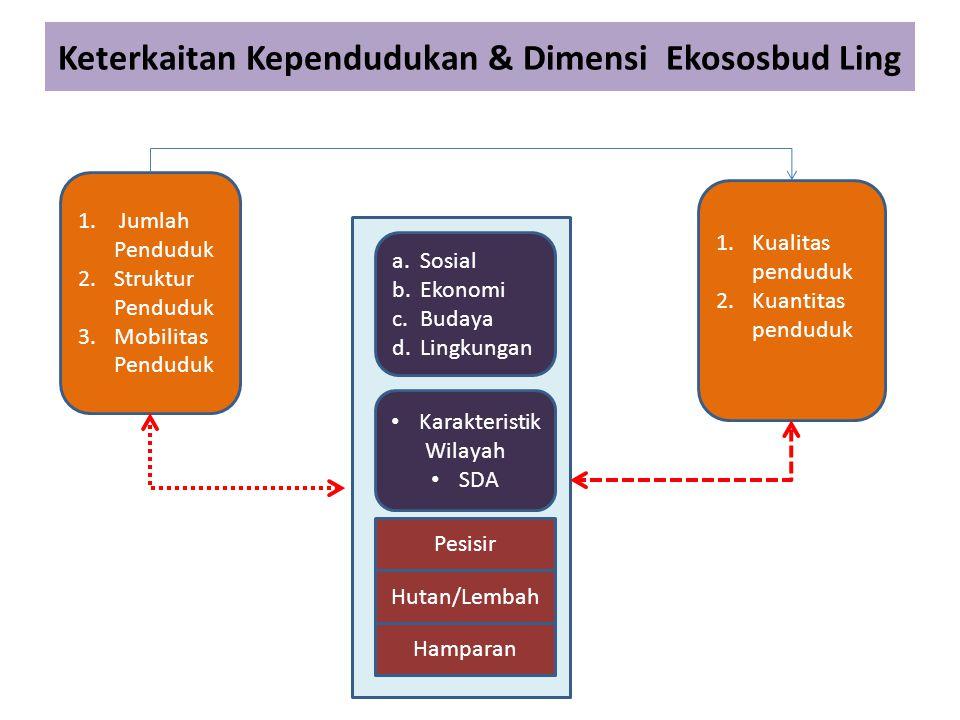 Keterkaitan Kependudukan & Dimensi Ekososbud Ling
