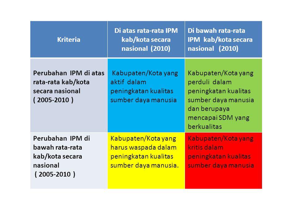 Di atas rata-rata IPM kab/kota secara nasional (2010)