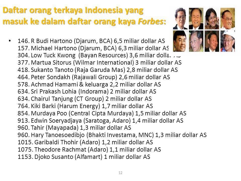 Daftar orang terkaya Indonesia yang masuk ke dalam daftar orang kaya Forbes: