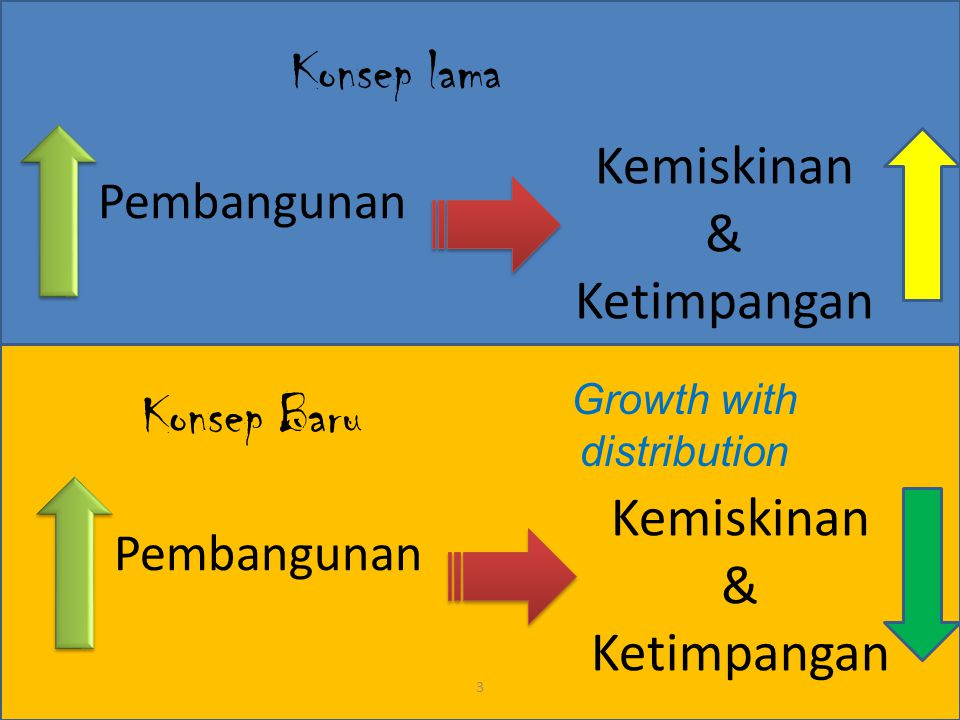 Growth with distribution