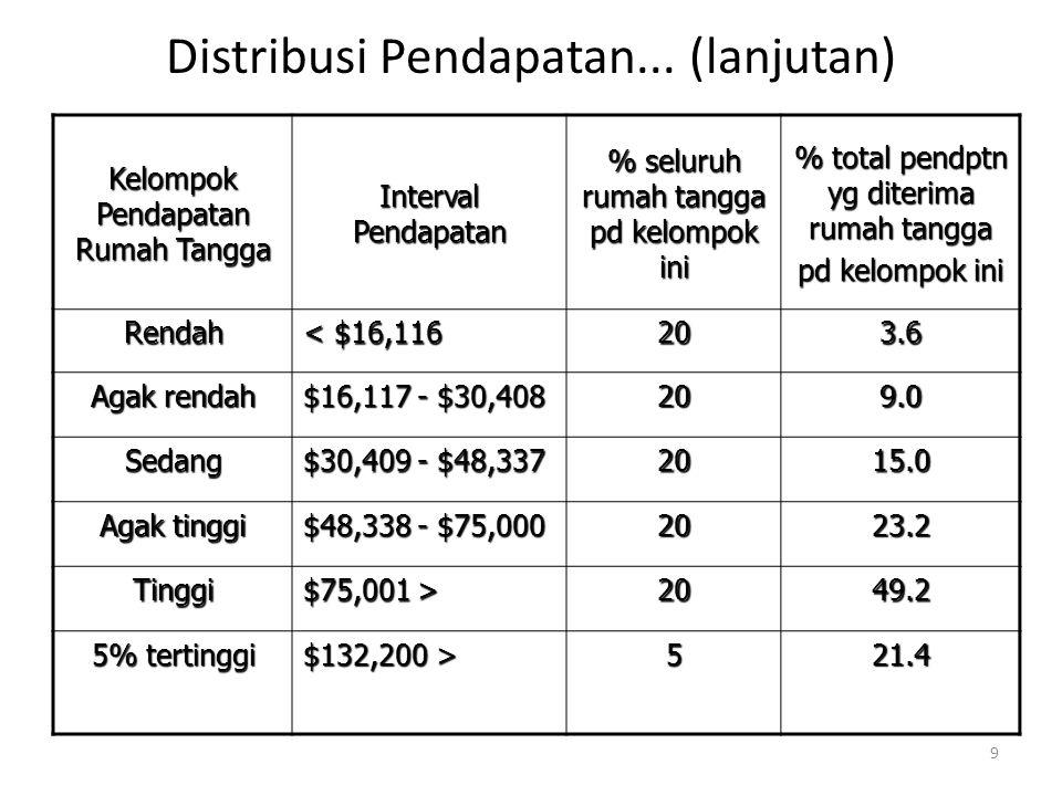 Distribusi Pendapatan... (lanjutan)