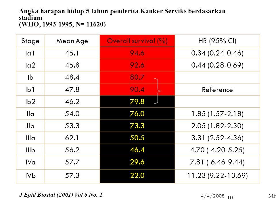 Stage Mean Age Overall survival (%) HR (95% CI) Ia1 45.1 94.6