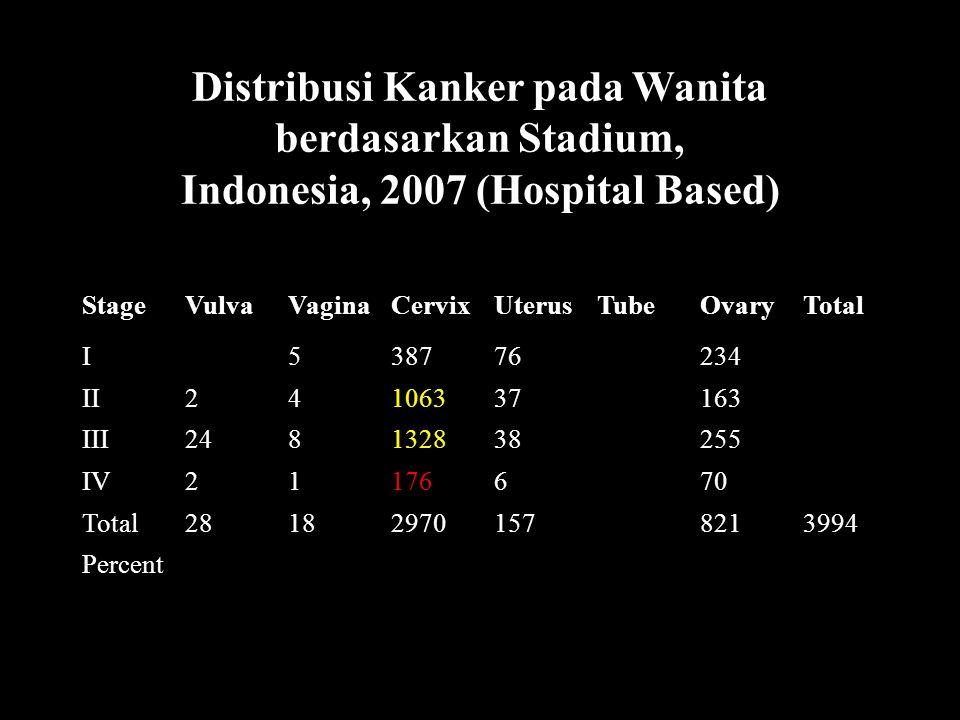 Distribusi Kanker pada Wanita berdasarkan Stadium,