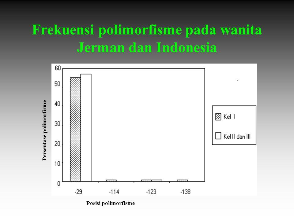 Frekuensi polimorfisme pada wanita Jerman dan Indonesia