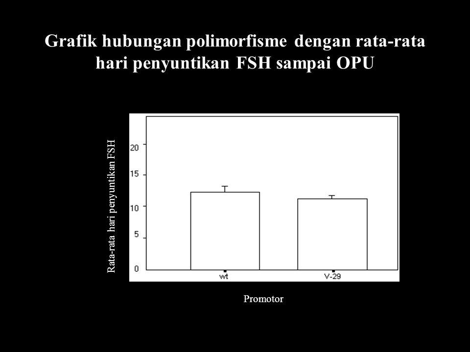Grafik hubungan polimorfisme dengan rata-rata hari penyuntikan FSH sampai OPU