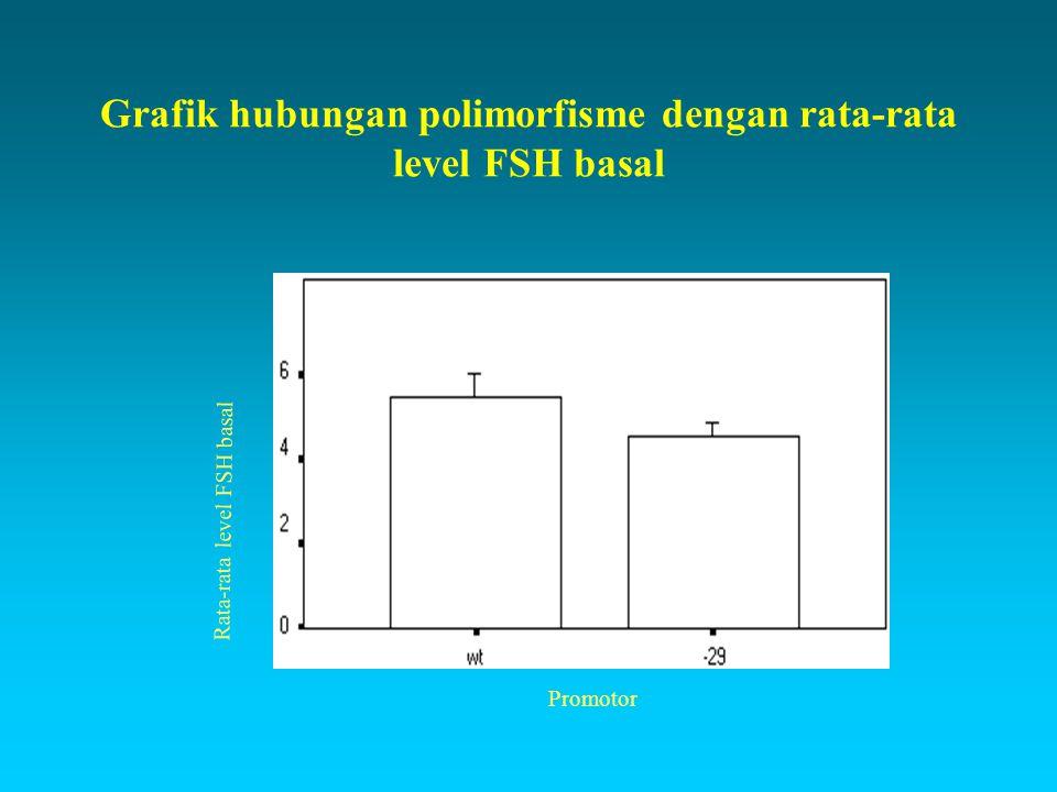 Grafik hubungan polimorfisme dengan rata-rata level FSH basal