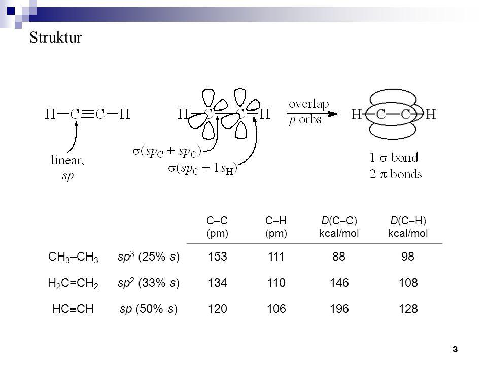 Struktur CH3–CH3 sp3 (25% s) 153 111 88 98 H2C=CH2 sp2 (33% s) 134 110