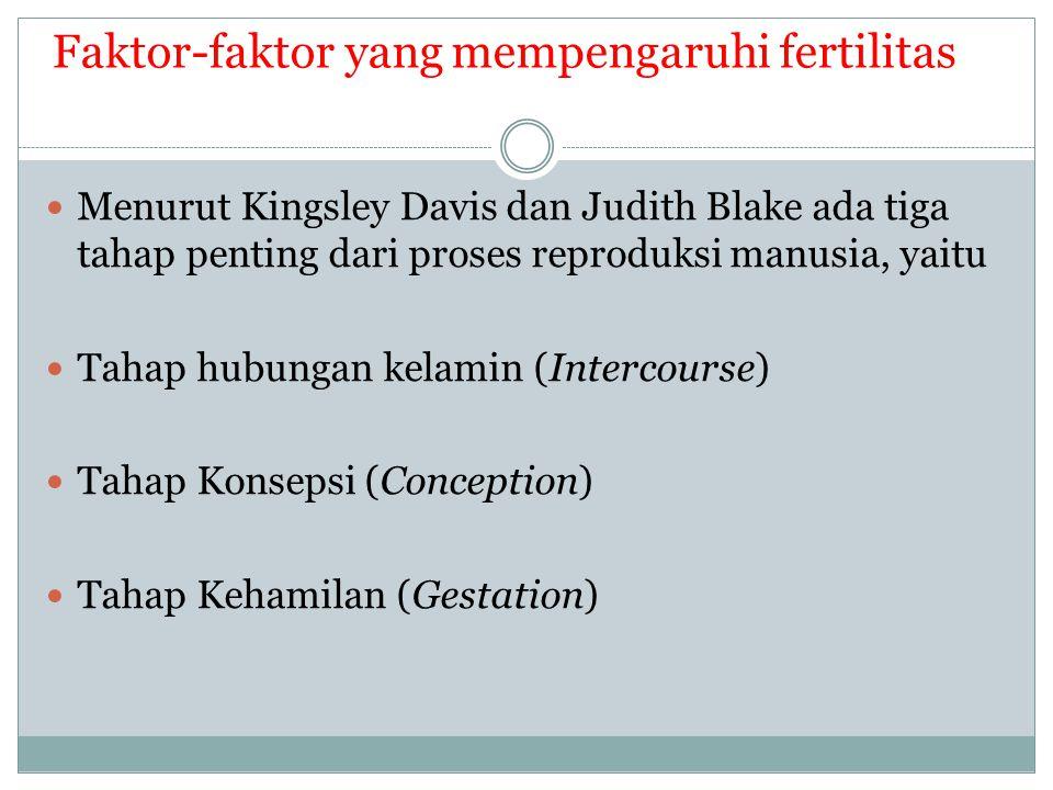 Faktor-faktor yang mempengaruhi fertilitas