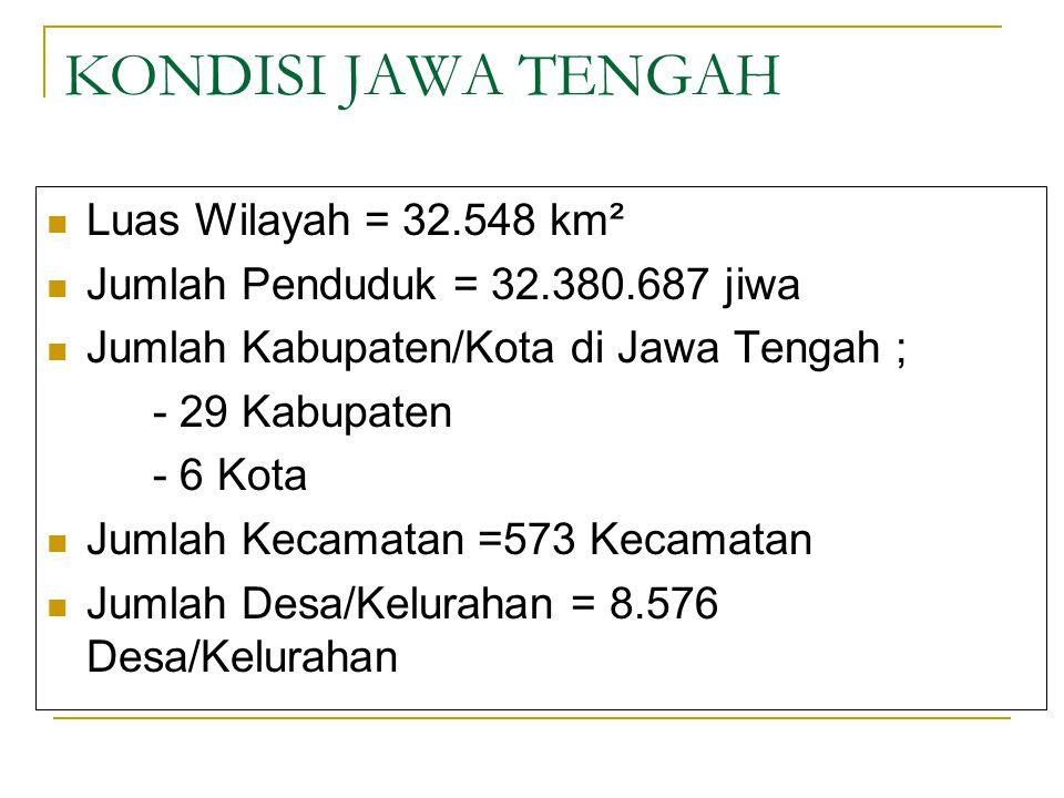 KONDISI JAWA TENGAH Luas Wilayah = 32.548 km²