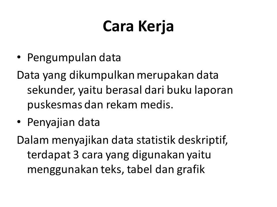 Cara Kerja Pengumpulan data