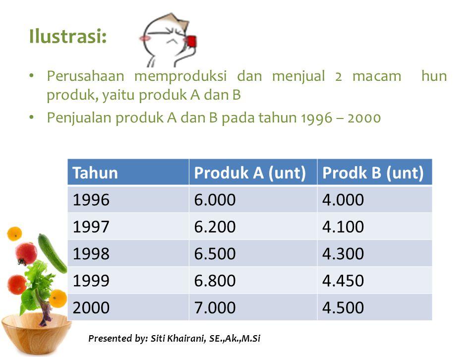 Ilustrasi: Tahun Produk A (unt) Prodk B (unt) 1996 6.000 4.000 1997