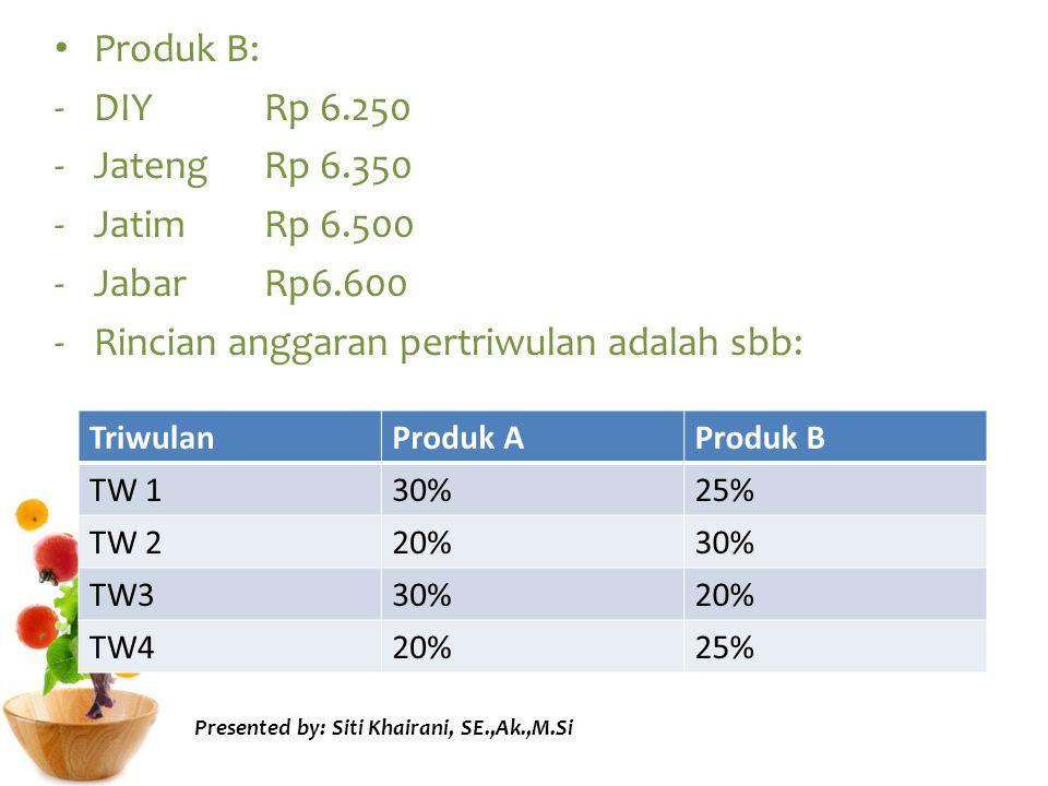 Rincian anggaran pertriwulan adalah sbb: