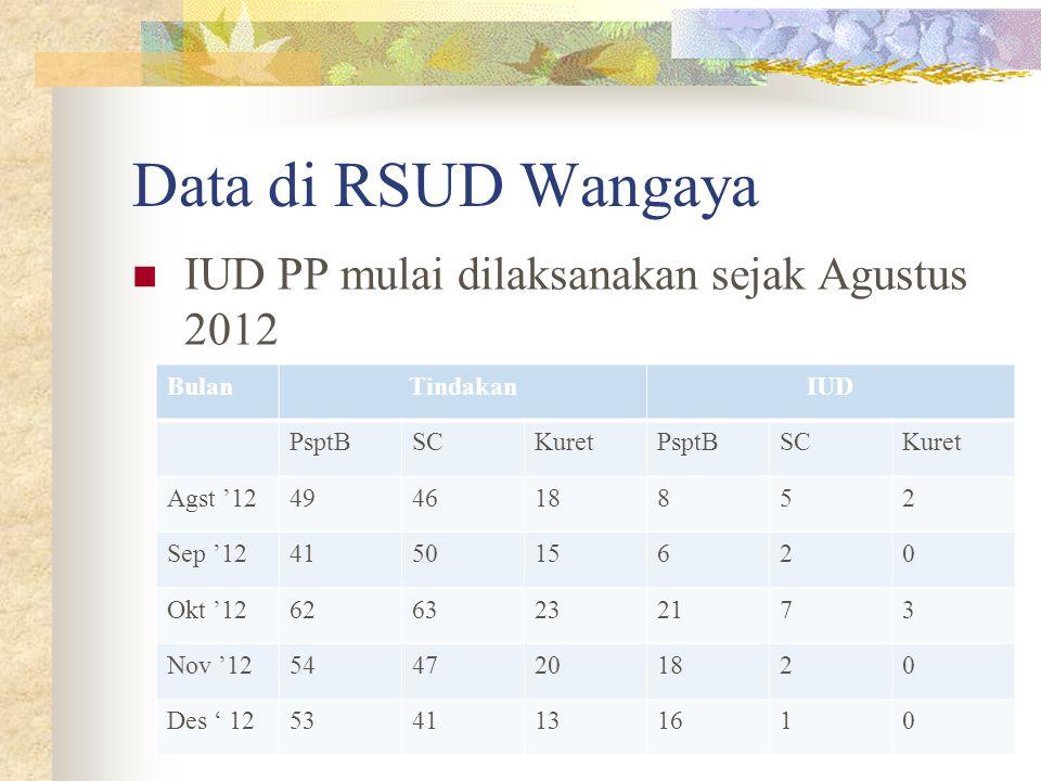 Data di RSUD Wangaya IUD PP mulai dilaksanakan sejak Agustus 2012