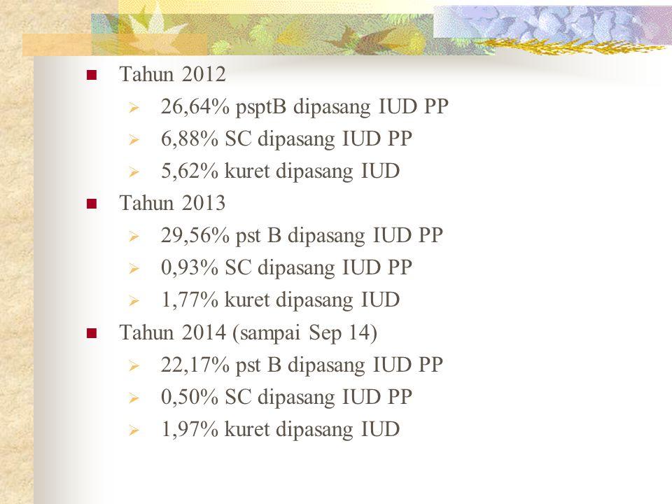 Tahun 2012 26,64% psptB dipasang IUD PP. 6,88% SC dipasang IUD PP. 5,62% kuret dipasang IUD. Tahun 2013.
