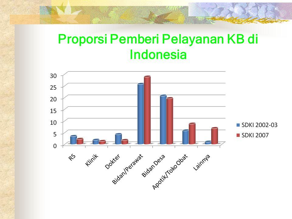 Proporsi Pemberi Pelayanan KB di Indonesia