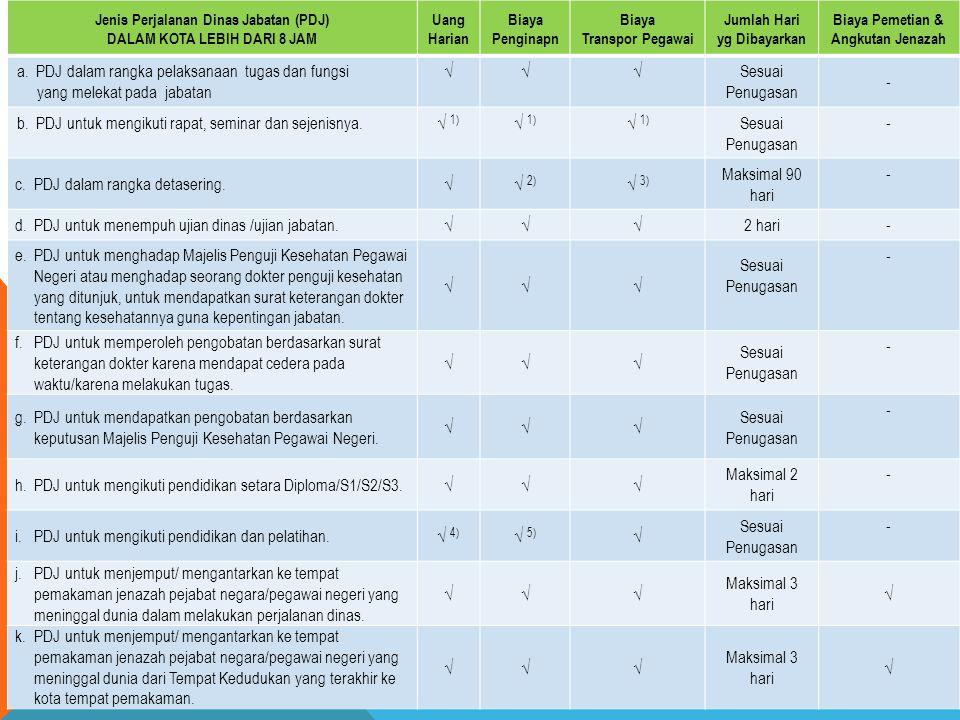 PDJ dalam rangka pelaksanaan tugas dan fungsi