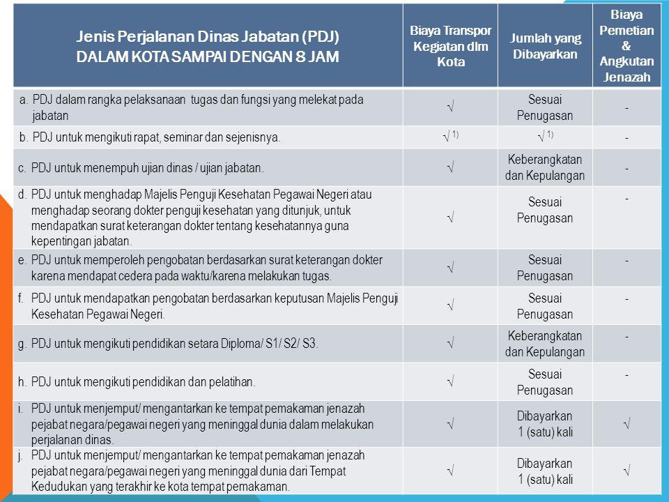Jenis Perjalanan Dinas Jabatan (PDJ) DALAM KOTA SAMPAI DENGAN 8 JAM