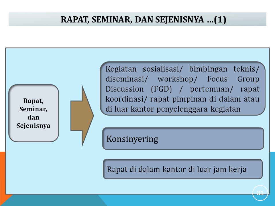 RAPAT, SEMINAR, DAN SEJENISNYA …(1) Rapat, Seminar, dan Sejenisnya