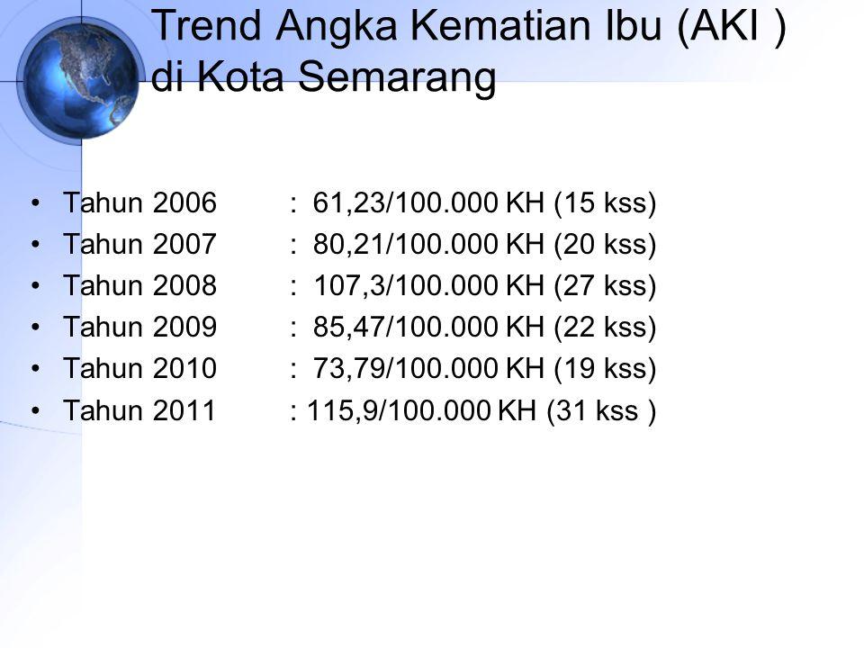 Trend Angka Kematian Ibu (AKI ) di Kota Semarang