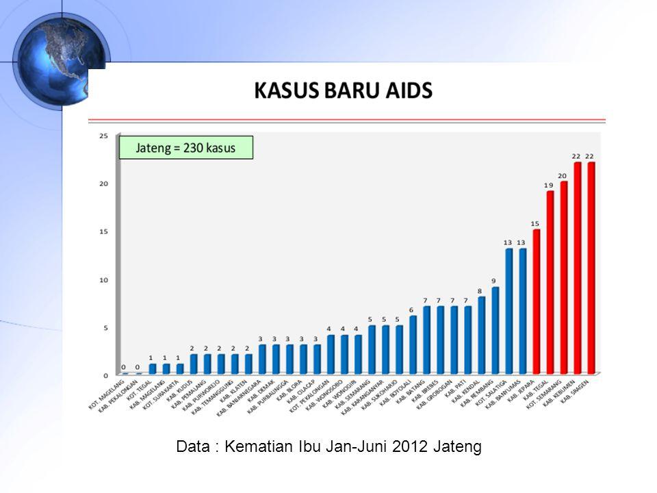 Data : Kematian Ibu Jan-Juni 2012 Jateng
